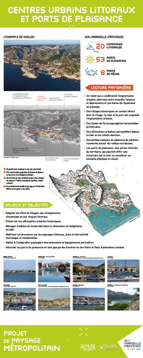 Centres urbains littoraux et ports de plaisance