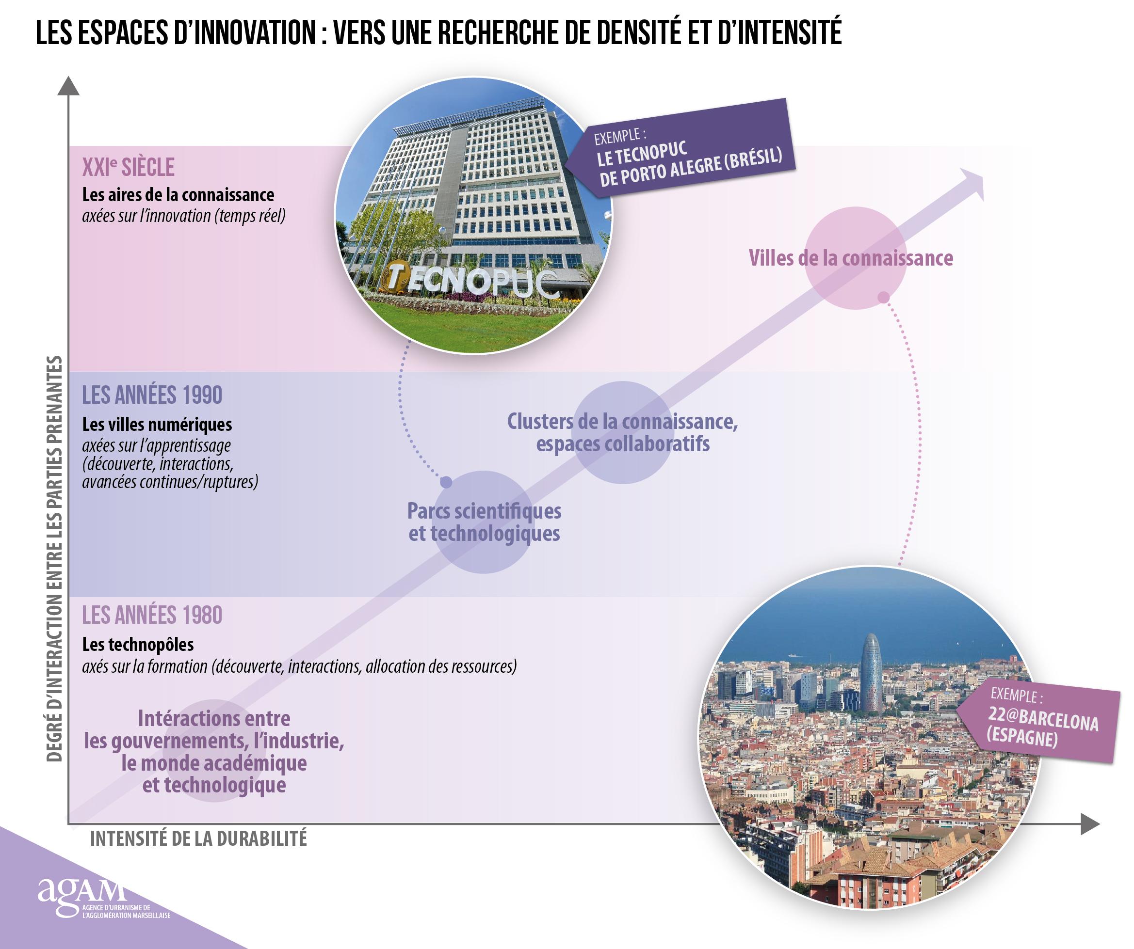 Evolution des espaces de l'innovation