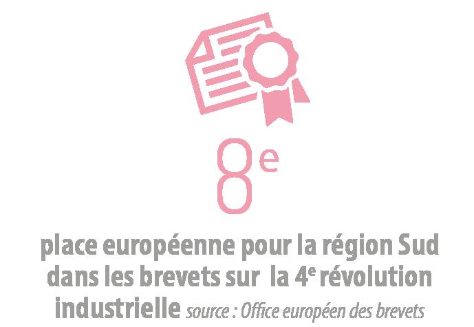 8e place européenne pour la région sud dans les brevets sur la 4e révolution industrielle