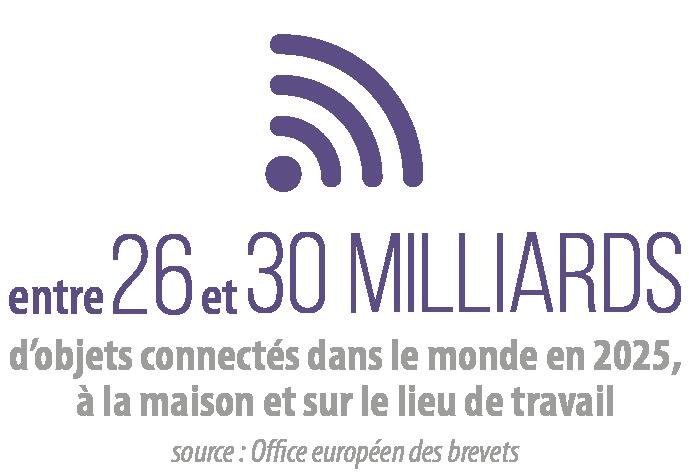 entre 26 et 30 milliards d'objets connectés dans le monde en 2025