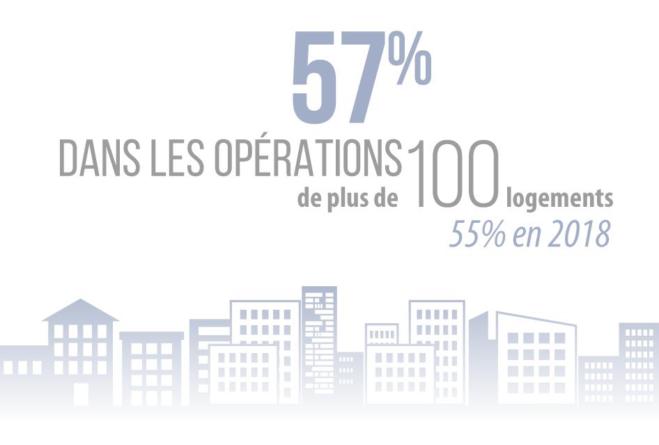 57% dans les opérations de plus de 100 logements