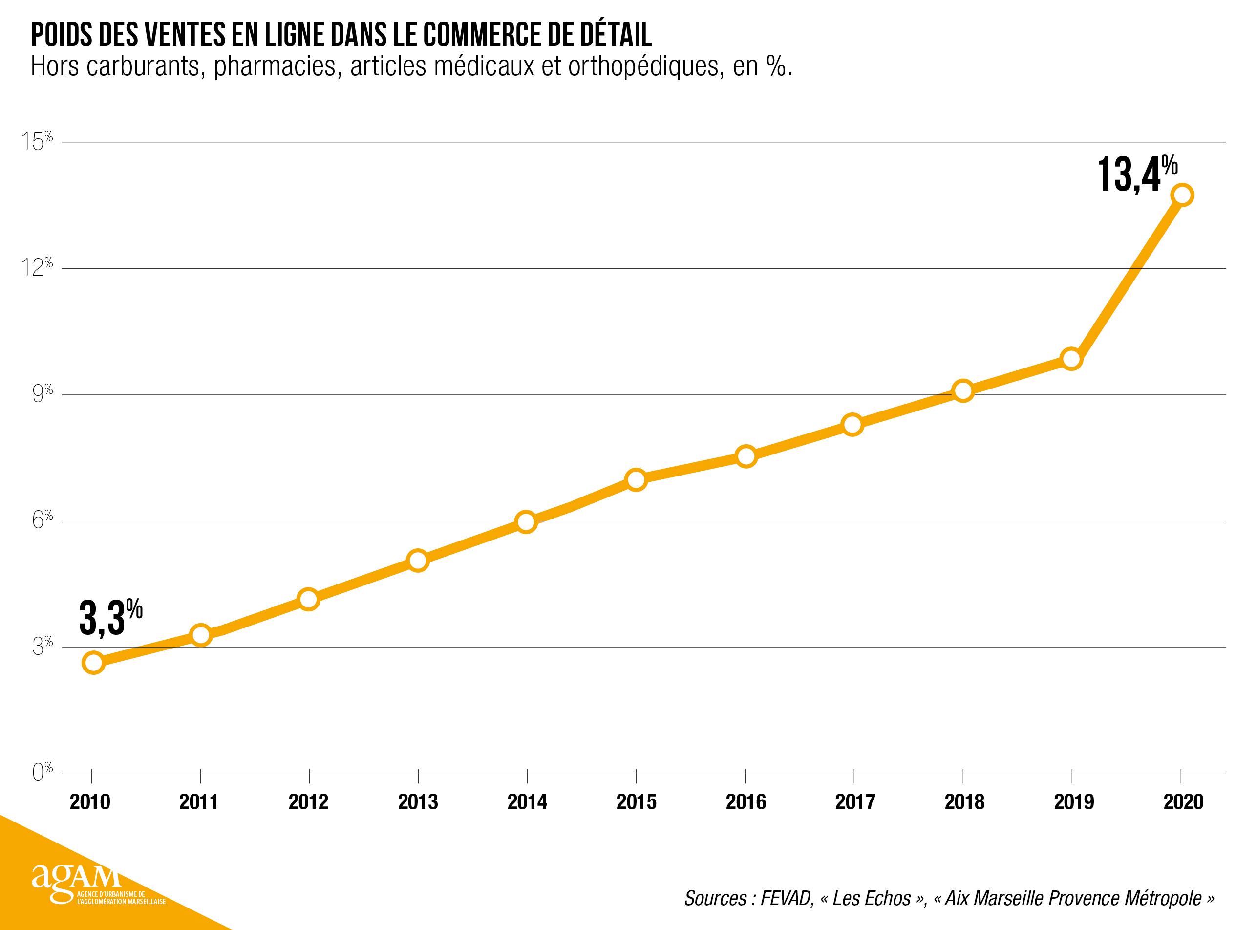 Poids des ventes en ligne dans le commerce de détail