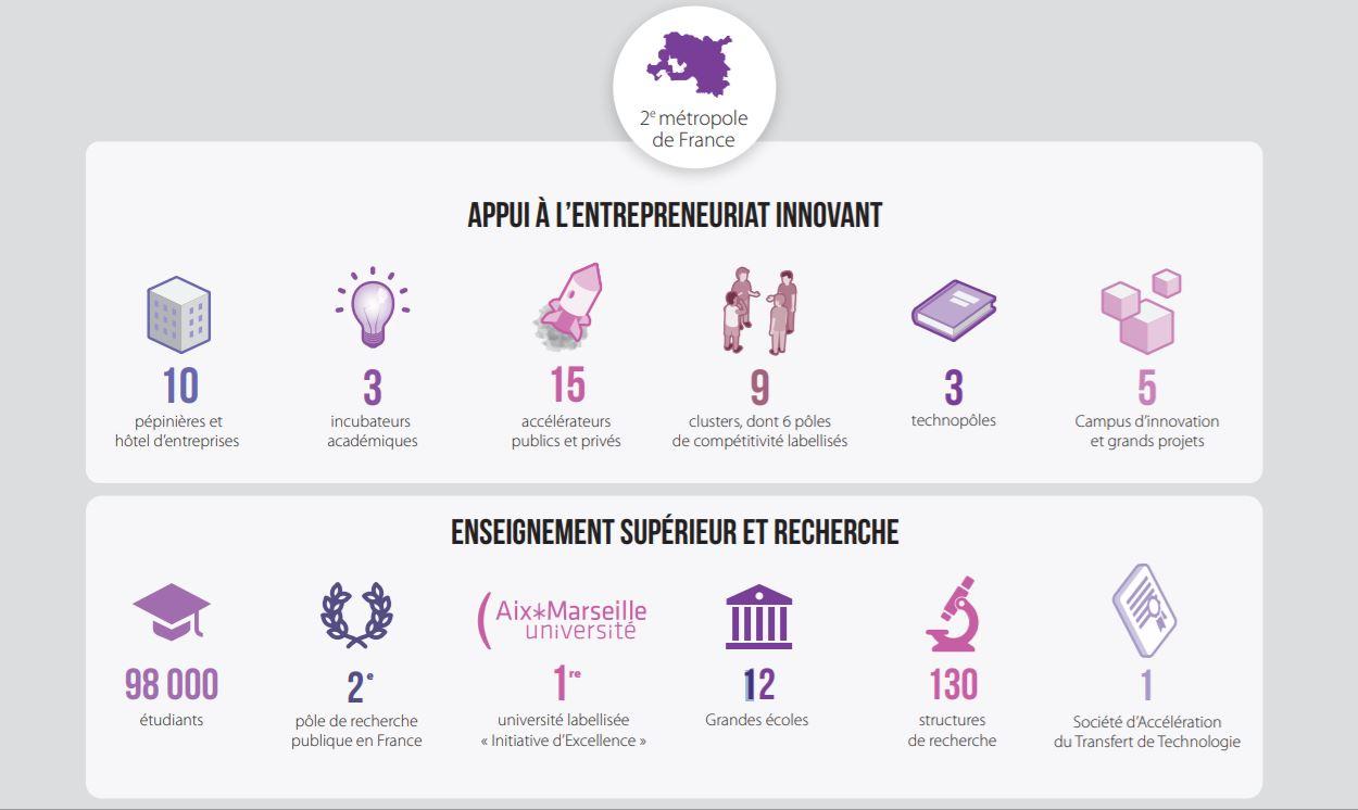 chiffres clés écosystème innovation